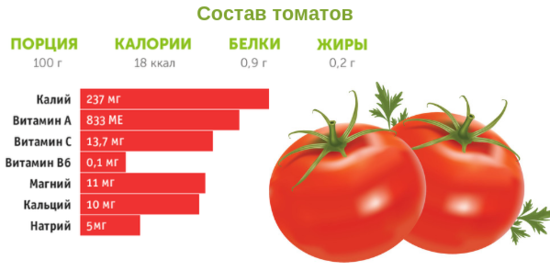 kakaya kalorijnost u pomidora