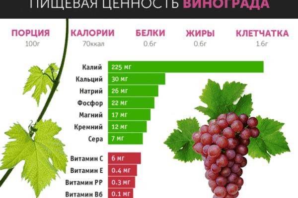 kalorijnost i poleznye svojstva krasnogo vinograda
