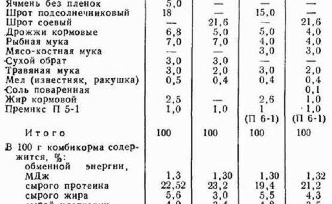 sostav korma dlya brojlerov