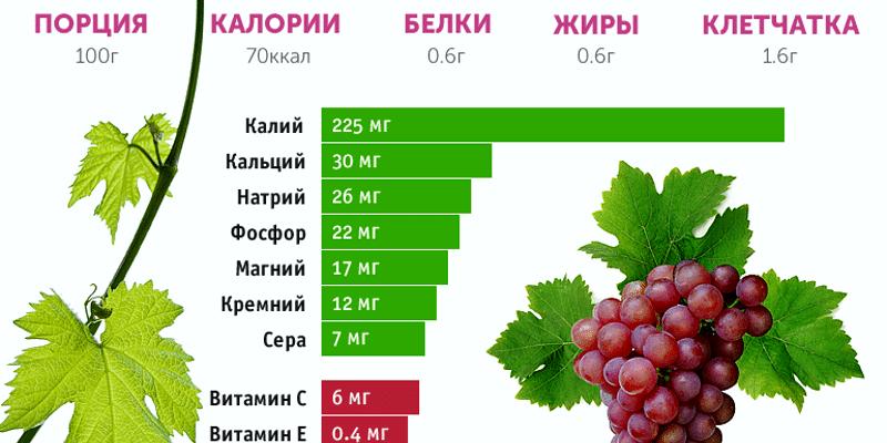 vinograd kalorijnost raznyh sortov